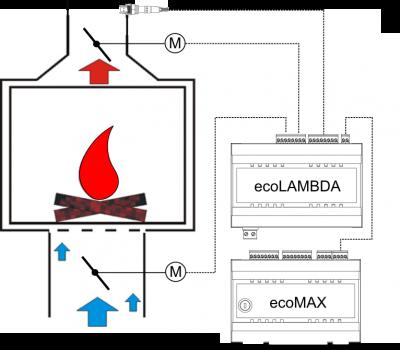 ecoLAMBDA_schemat